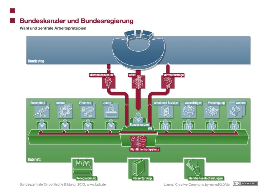11-Bundeskanzler-Regierung